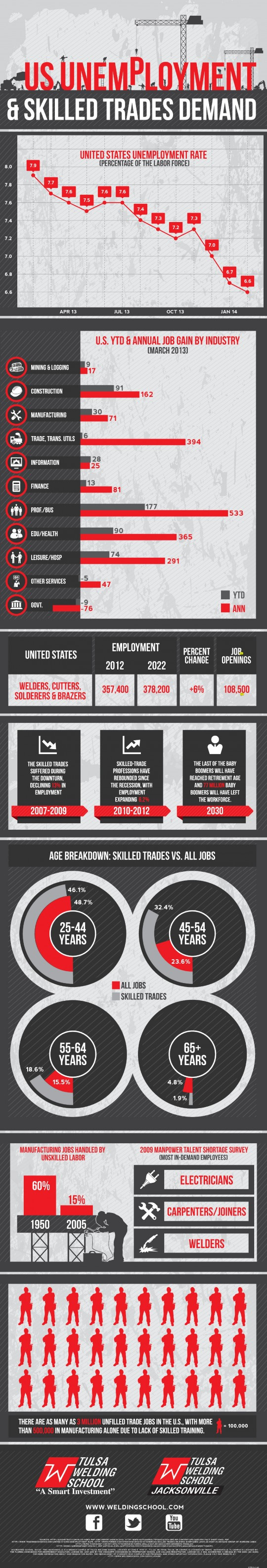US Unemployment & Skilled Trades Demand