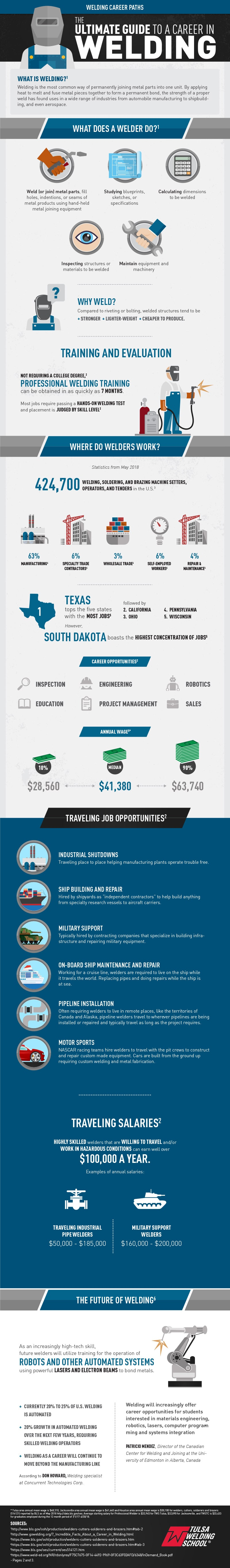 welding as a career exciting rewarding and secure careeronestop this infographic