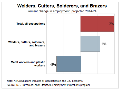 welding job growth