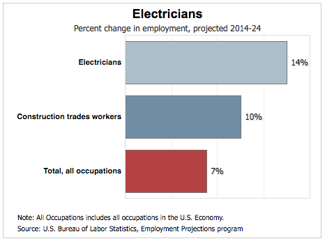 electrician employment projections