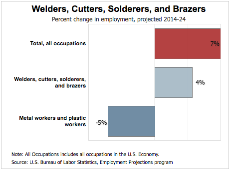 welder job growth