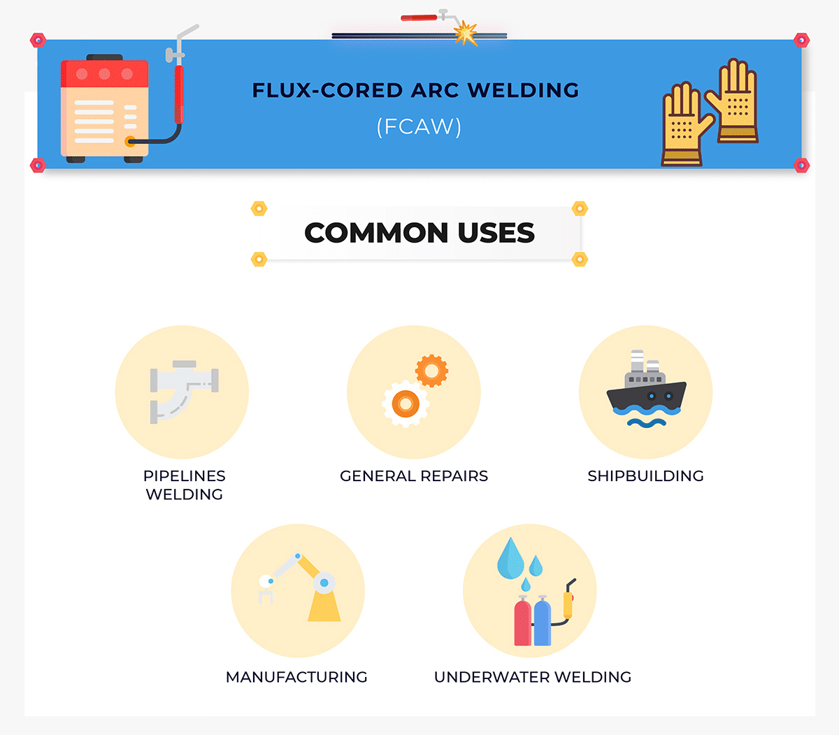 FCAW common uses