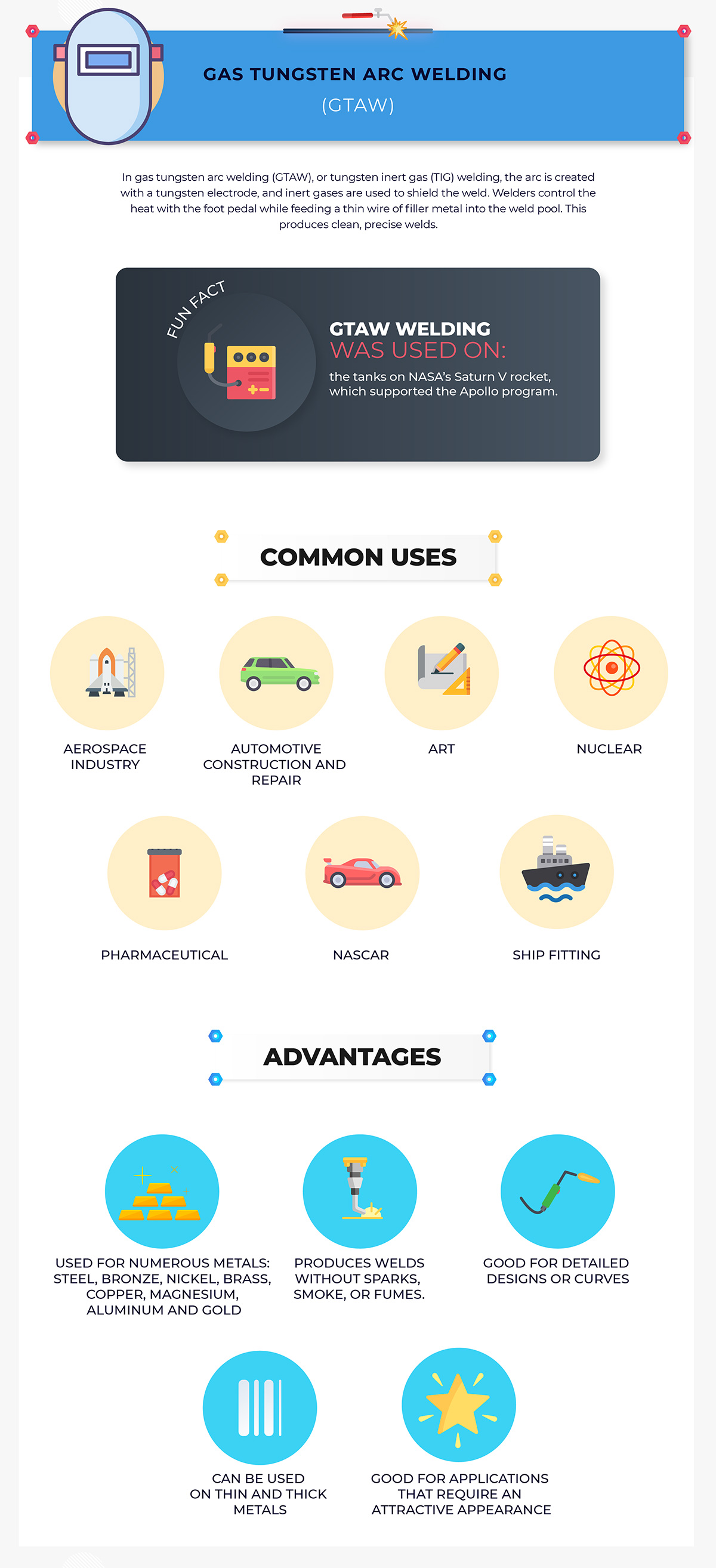 GTAW uses and advantages