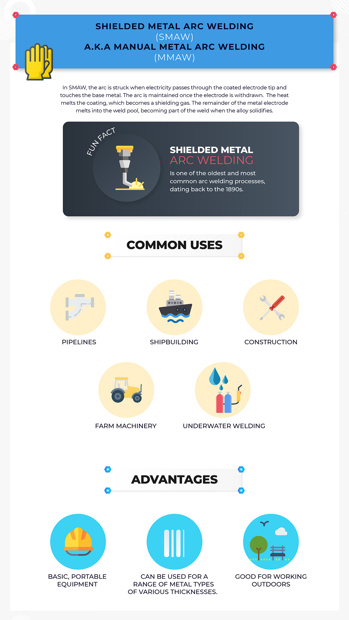 An Introduction to SMAW – Shielded Metal Arc Welding | Tusa