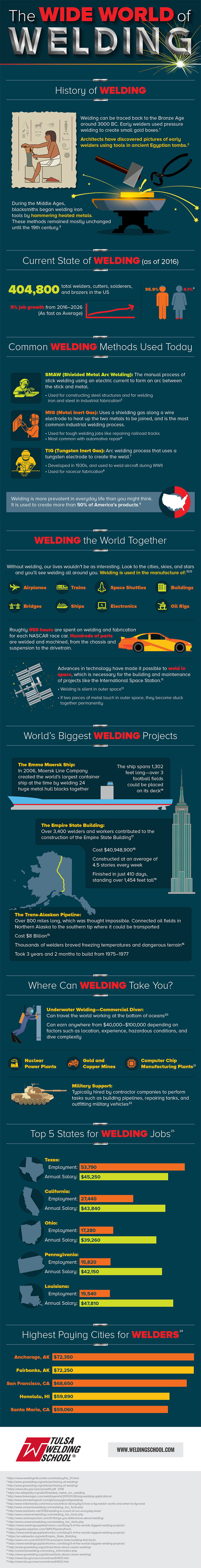 world of welding information facts