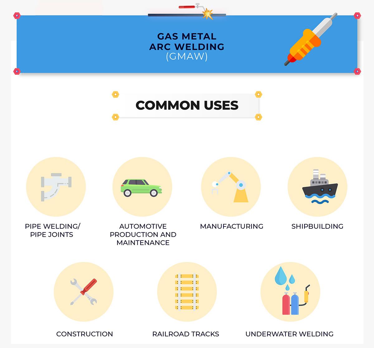 GMAW common uses