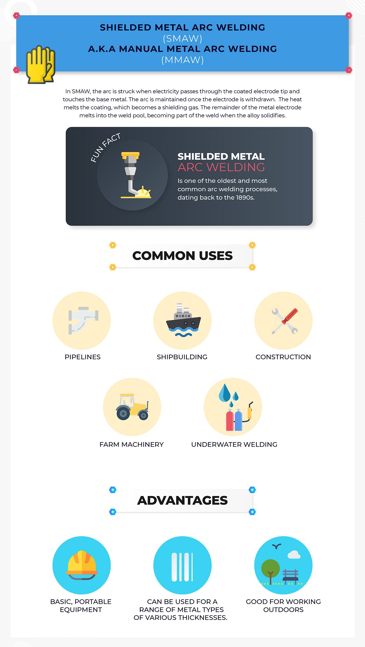 SMAW welding uses and advantages
